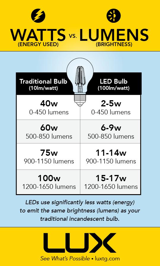 1200 lumens to watts
